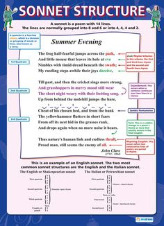 From our English poster range, the Sonnet Structure Poster is a great educational resource that helps improve understanding and reinforce learning. English Literature Notes, Ap Literature, British Literature, Teaching Literature, Language And Literature, English Writing, Teaching English, English Vinglish, English Reading