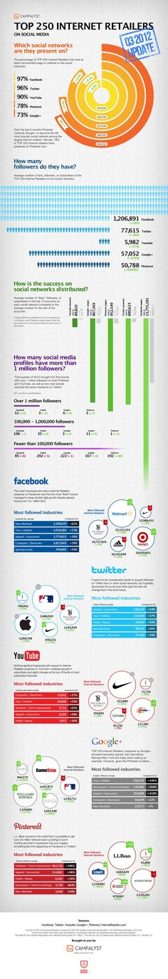 Top 250 internet retailers #Infographic