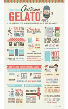 artisan gelato infographic by med ness. I love gelato! Info Board, Visualisation, Data Visualization, Information Graphics, Information Design, Web Design, Graphic Design, Design Resume, Food Design