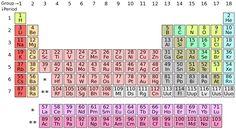 periodic table - Hľadať Googlom