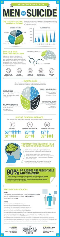 The Uncomfortable Truth Men And Suicide  #Infographic #Suicide #Health