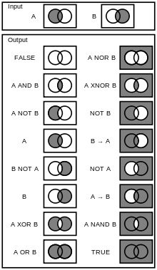 An illustration of logic gates (truth conditions expressed graphically in venn diagrams).