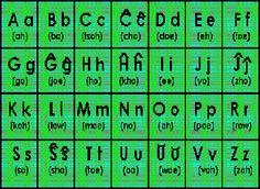El esperanto se escribe con caracteres latinos. Incluye seis letras ...