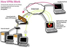 Picture of Host Your Own Virtual Private Network (VPN) with OpenVPN