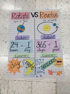 Anchor chart: rotate vs. revolve. Just an image, but would make a great visual aid for our students with special learning needs. Appropriate for middle and high school. Helps eliminate confusion between these very similar terms.