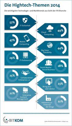 IT-Sicherheit an der Spitze: Die Grafik zu den wichtigsten Hightech-Themen des Jahres 2014. #BITKOM-Umfrage pic.twitter.com/m3rFZpRnIE
