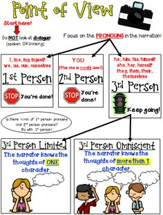 Point of View flow chart plus a 10-passage worksheet where students must justify their answer.
