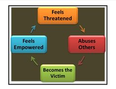 narcissistic abuse cycle--these people NEVER apologize because they sincerely believe that they are NEVER wrong :P .
