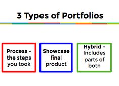 Holly Clark's resources for creating digital portfolios with students.
