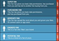 Simple Steps To Help You Better Understand Facebook Marketing #marketing