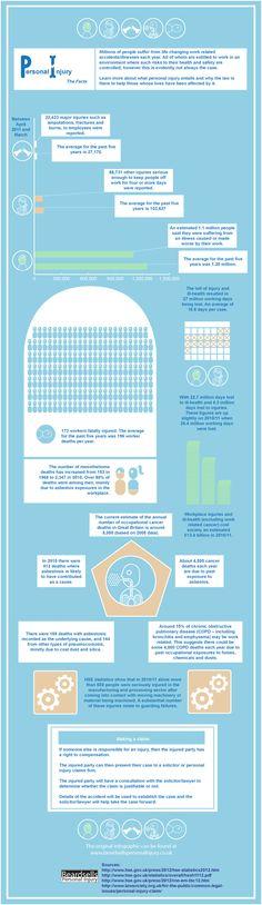 Statistics on personal injury in work caused by such things as asbestos exposure.