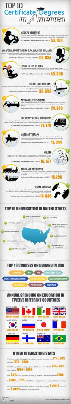 #INFOgraphic > Top Ranking American Certificate Degrees: Find 10 of the most popular certificate degrees in American education system ranked by attendance as of 2012. Read on to see 10 of the best US universities and the most sought after courses. There are various certificate degrees in America and in the following part of the article we will let you... > http://infographicsmania.com/top-ranking-american-certificate-degrees/