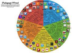 ipad wheel