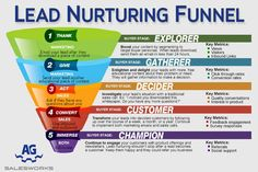 How to nurture a lead in real estate and real estate marketing