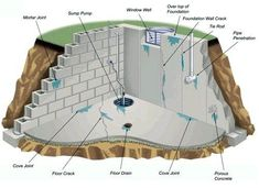 If you think your basement is perfectly waterproofed forever, then think again. Take a look at the illustration below. to see where the source of your leaking basement is coming from Basement Flooring Waterproof, Basement Flooring Options, Best Flooring, Basement Waterproofing, Basement Repair, Garage Flooring, Dry Basement, Slate Flooring, Basement Finishing