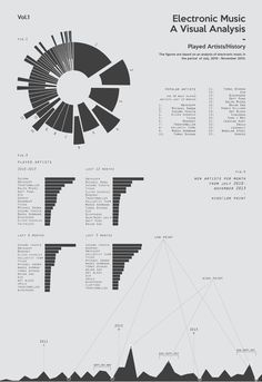 Infographic Design Inspiration Electronic Music A Visual Analysis by Torje Holm via Behance Ppt Design, Keynote Design, Graph Design, Chart Design, Book Design, Information Visualization, Data Visualization, Information Design, Information Graphics