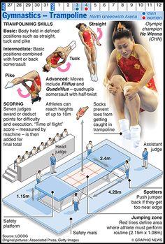 Olympicsgraphicsgym: OLYMPICS 2012: Gymnastics – Trampoline