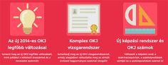 Új OKJ szakképesítések  Az elmúlt tíz évben az OKJ több változtatáson ment át, a legutolsó, és jelenleg hatályos változatát az 2012-ben hirdette ki Magyarország Kormánya. 2014 őszétől már biztosan csak az új rendelet alapján szervezhető OKJ tanfolyam! Ismerje meg mik a legfontosabb változások!
