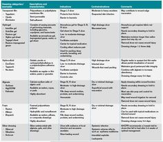 wound treatment charts | How Should Physicians Assess and Manage Pressure Ulcers in the ...