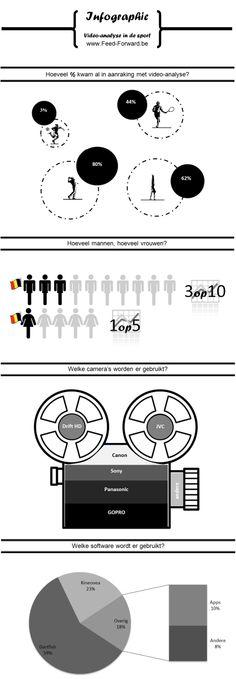 Infograpic over video-analyse in de Belgische sport