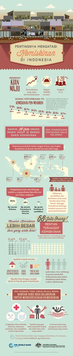 Masalah kemiskinan di Indonesia Massive Open Online Courses, Elearning Industry, Timeline Infographic, Infographics, Infographic Education, California History, California California, Infection Control, See The Northern Lights