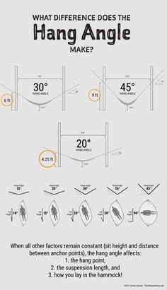 How does the hang angle affect my hammock? – The Ultimate Hang How does the hang angle affect my hammock? – The Ultimate Hang Backpacking Hammock, Bushcraft Camping, Kayak Camping, Camping And Hiking, Camping Survival, Camping Hacks, Outdoor Camping, Camping Hammock, Bushcraft Skills