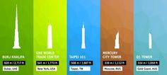 Welches ist Ihr Lieblingswolkenkratzer? | URBAN HUB