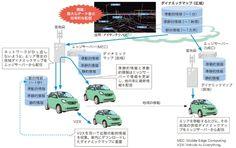 自動運転の通信技術、規格を巡る主導権争いで火花