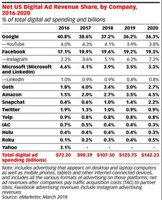 Google, Facebook Begin Losing Market Share 03/19/2018
