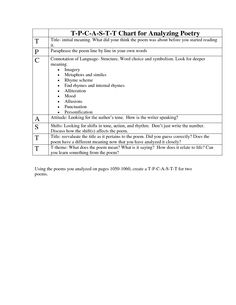 tpcastt form | Language Arts Resources | Pinterest | School ...