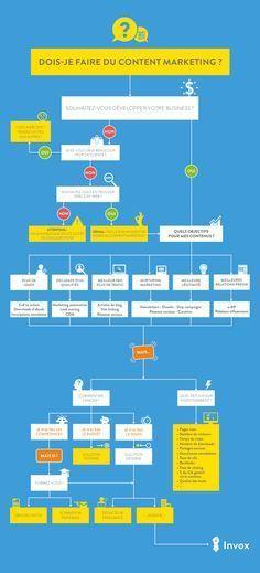 [Infographies] - Dois-je faire du #content #marketing #question
