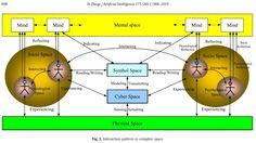 Modeled Natural / Social Process Interactions - Google zoeken