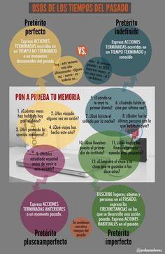 Usos de los tiempos del pasado en Español