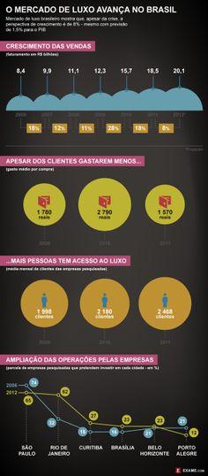 A democratização do luxo garante as vendas no Brasil