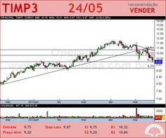 TIM PART S/A - TIMP3 - 24/05/2012 #TIMP3 #analises #bovespa