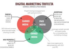 Check out this digital trifecta! Click to see the difference between earned, owned and paid media and how to leverage all three!