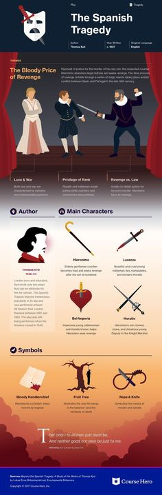 This @CourseHero infographic on The Spanish Tragedy is both visually stunning and informative!