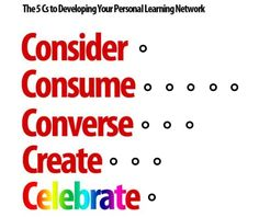 TOUCH this image: 5 Cs to Developing Your Personal Learning Network by InnovativeEdu Also check out his blog post and PLN Quiz: http://theinnovativeeducator.blogspot.com/2013/08/interactive-conversation-on-developing.html?spref=tw&m=1
