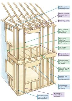 Wood Deck : Floor Joist Framing Details House Frame Build Second Story Frame A Two Story House Details Typical Wall Framing Wood Construction Architecture Pive Windows Enamour Wood Deck Construction Details Photo Ideas Framing Construction, Wood Construction, Mobile Home Floor Plans, House Floor Plans, Tyni House, Story House, Tiny House Appliances, Tiny House Builders, Two Story Homes