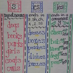 The Teacher's Chatterbox: Plural Nouns  Anchor Chart