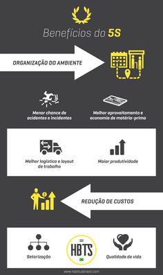 Neste infográfico o Habitus Brasil traz para você os benefícios da implementação do programa de gestão 5S nas marcenarias. #infográfico #habitusbrasil