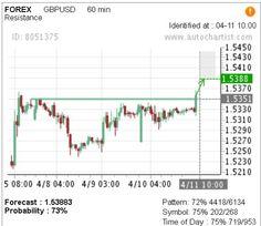 Successful #forex #gbpusd trade