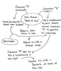 essays on the short story eveline