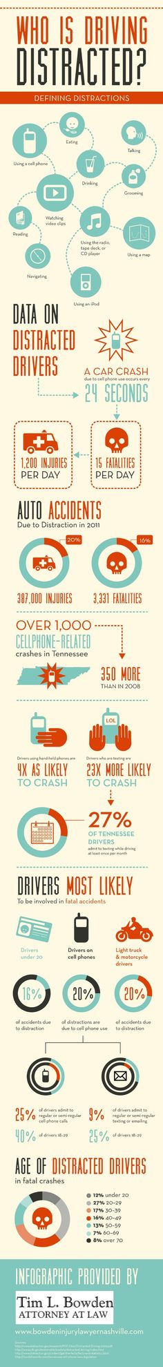 In car accidents involving drivers under the age of 20, 16% are due to distracted driving behavior. This auto accident infographic from a personal injury lawyer in Nashville outlines some important information about distracted driving. Source: http://www.bowdeninjurylawyernashville.com/673921/2013/04/01/who-is-driving-distracted-infographic.html