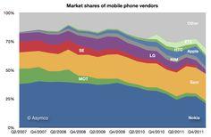 Markets shares of mobile phone vendors