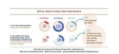 Social media usage and purchasing stats Social Media Usage, Social Networks, Social Media Marketing, Digital Marketing, Twitter Stats, Trending On Pinterest, Customer Insight, Social Trends, Music Industry