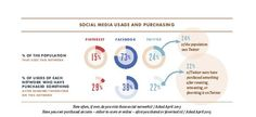 How Social Media Moves Consumers From 'Sharing' To 'Purchase' - Forbes
