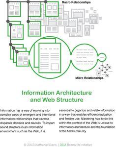Information architecture: Micro & Macro Relationships / Nathaniel Davis Hierarchical Structure, Information Architecture, Web Magazine, Ui Ux Design, Data Visualization, Web Development, Coding, App, Technology