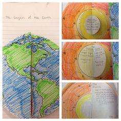 Een interactief schema over de opbouw van de aarde. Deze informatie wordt verwerkt in een aardeboekje.