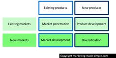 The Ansoff matrix - useful for developing a strategy for growth